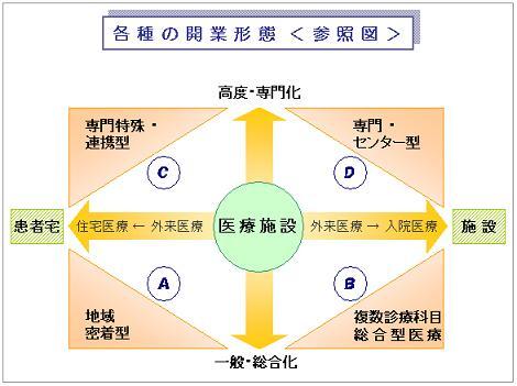 各種の開業形態 参照図