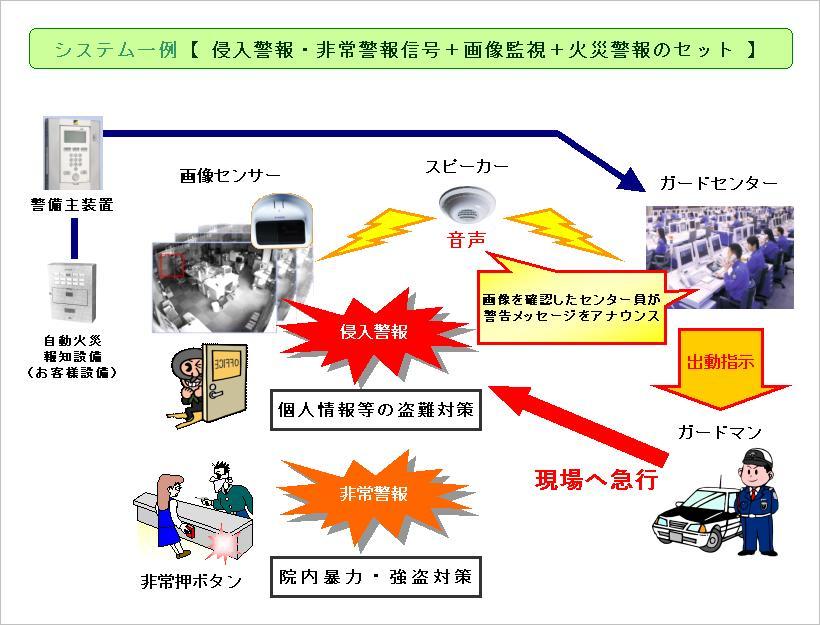 警備システム例