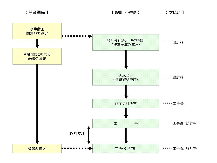 参照図:スケジュールの一例